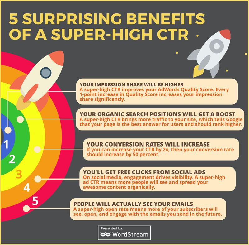 CTR Benefits
