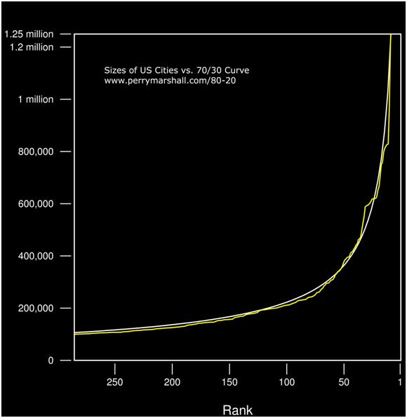 Pareto Principle Graph