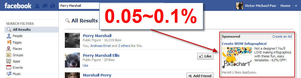 Facebook ad click through rates of 0.05% and 0.1% is considered good