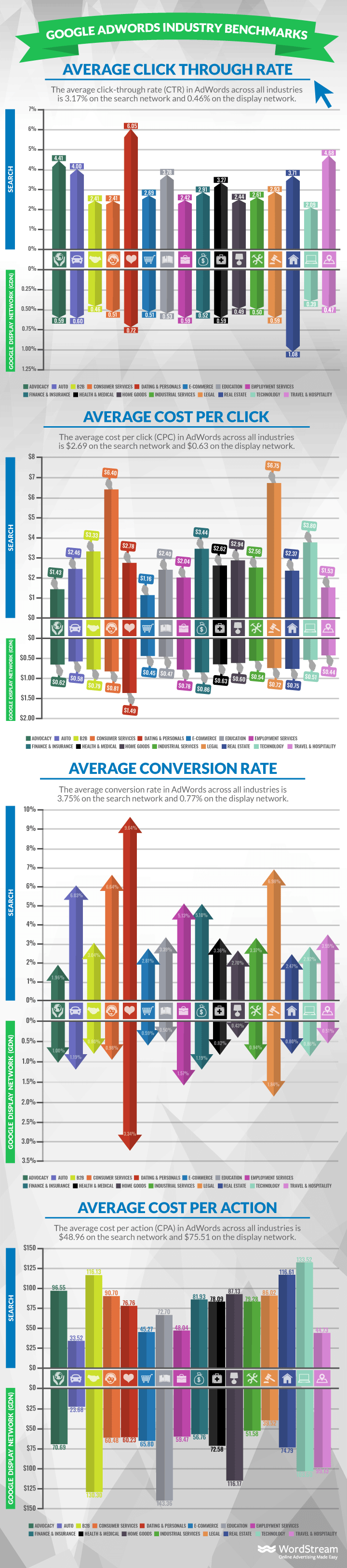 google adwords benchmarks by industry