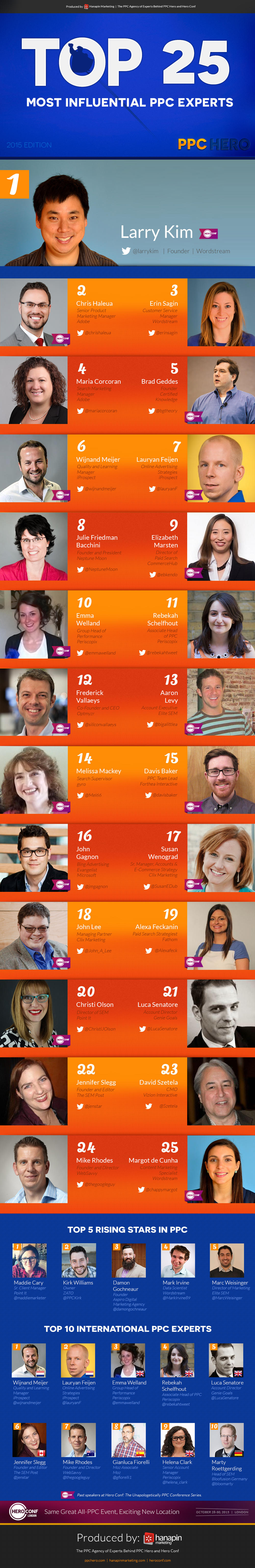 most influential ppc experts