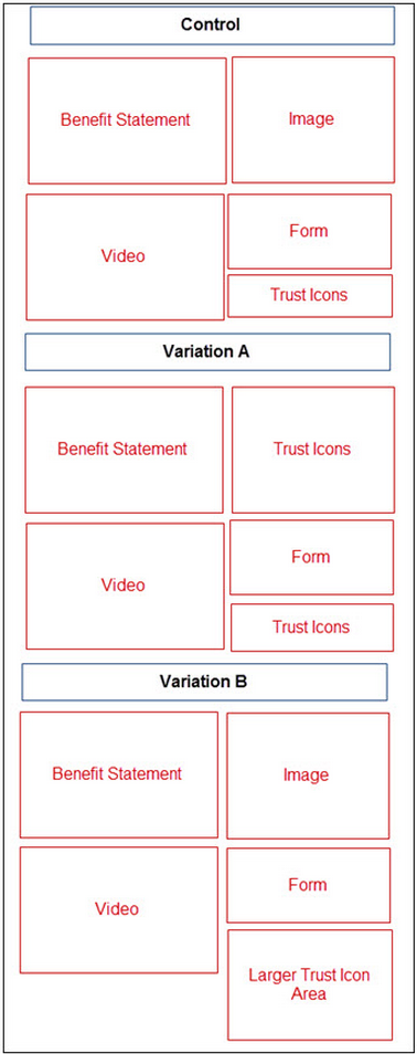 A/B test wireframe