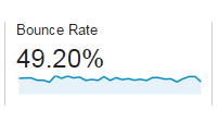 ABCs of AdWords bounce rate