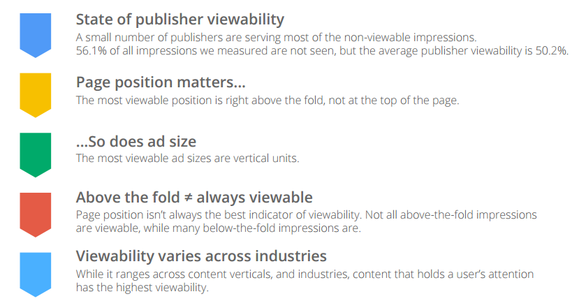 how do ad blockers affect ad visibility