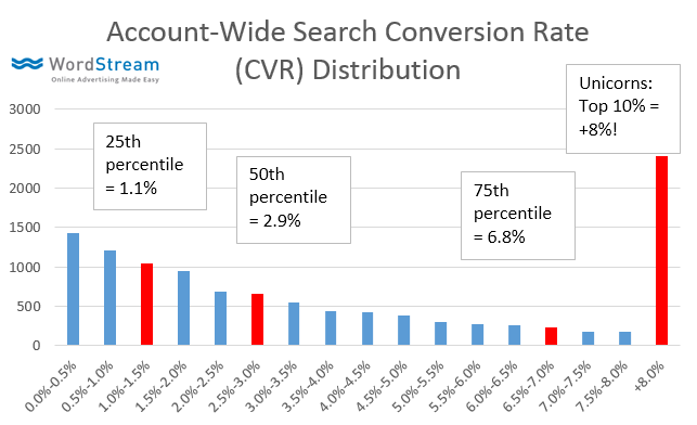 ad conversion rate stats and data
