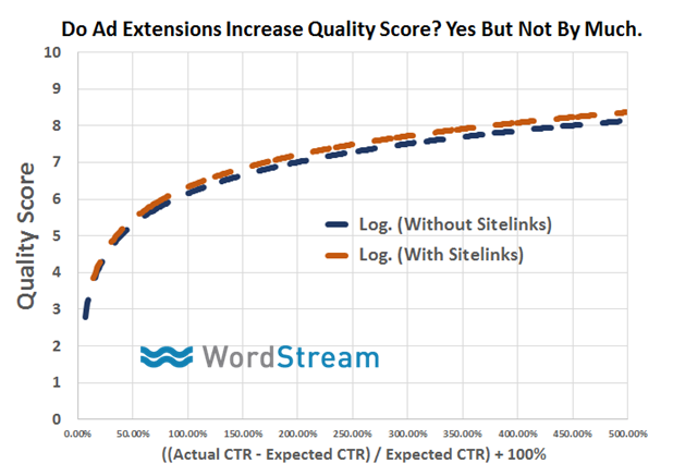 Google AdWords features actual vs expected CTR