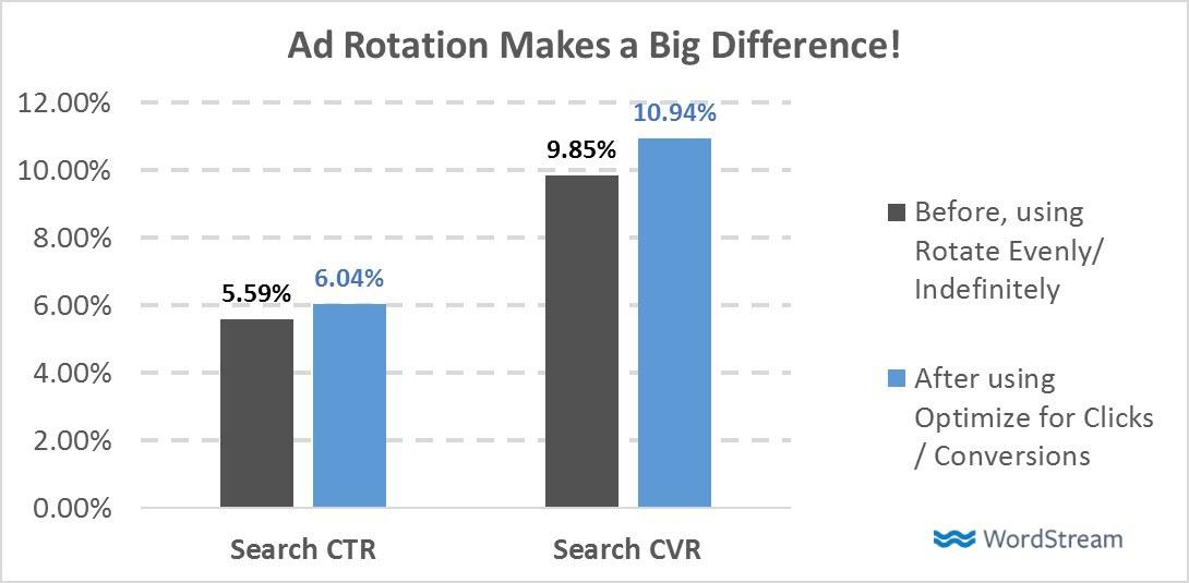 what's the best adwords ad rotation setting