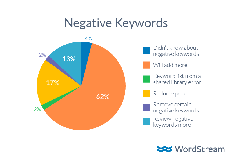 Negative keyword awareness action pie chart