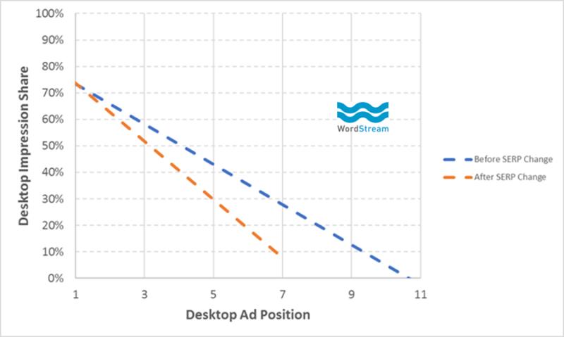 adpocalypse impression share data