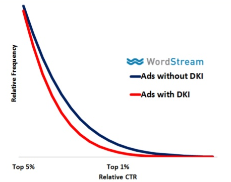 dynamic keyword insert ads