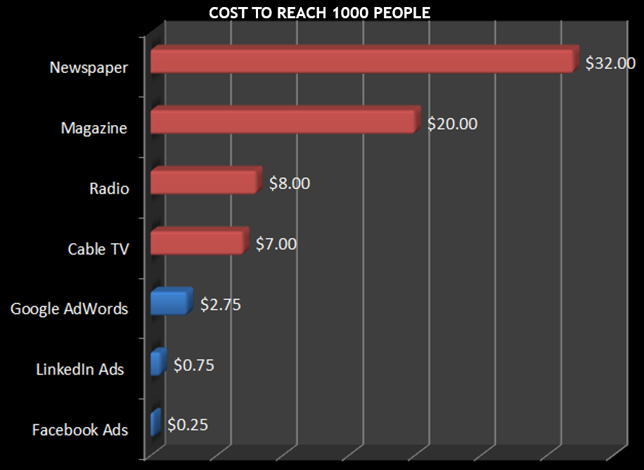 Advertising on Facebook data showing the low cost of Facebook ads compared to other channels