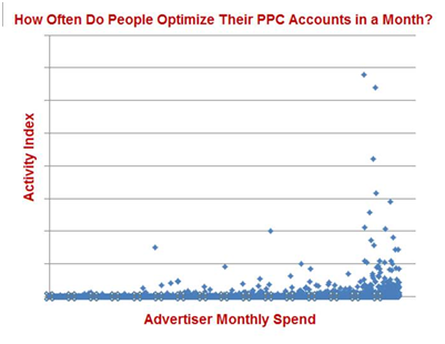 PPC Account Manager Activity