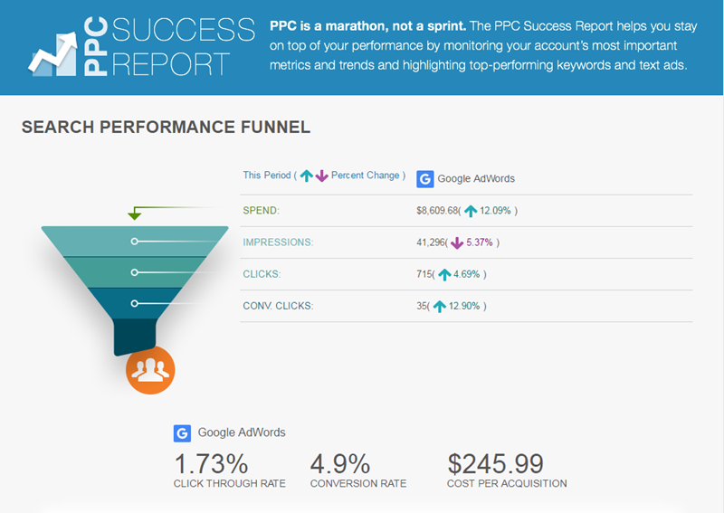 adwords account management success report