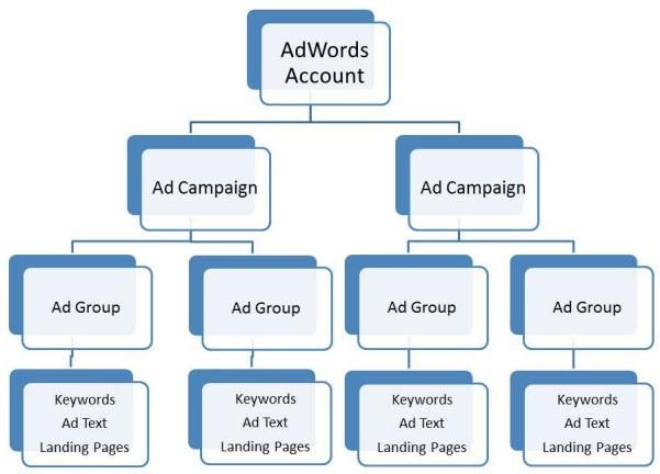 How to Use Google AdWords account structure diagram