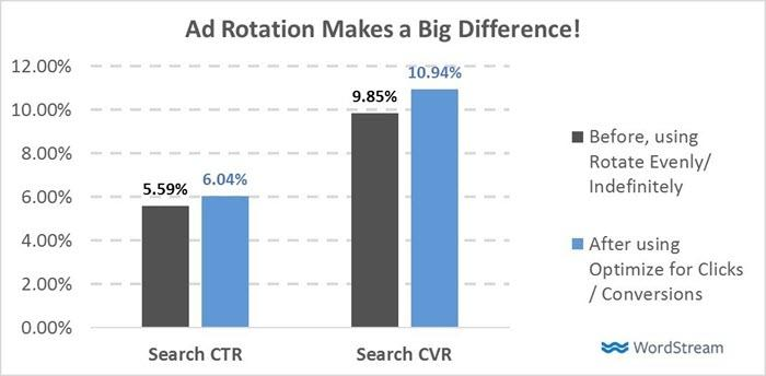adwords ad rotation has a huge impact on ctr and cvr