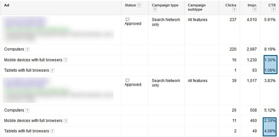 adwords ad test analysis