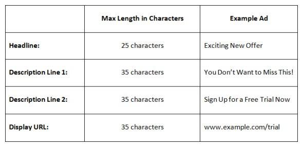AdWords Ad Character Limits