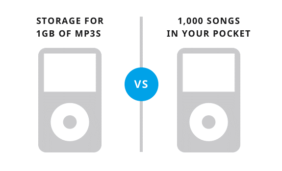 A/B testing storage for 1GB of MP3s or 1000 songs in your pocket