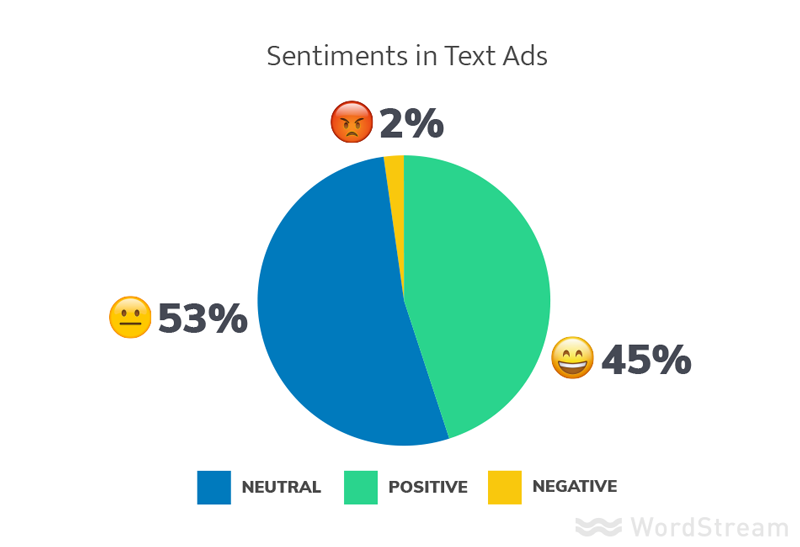 ad sentiment testing adwords ad variants