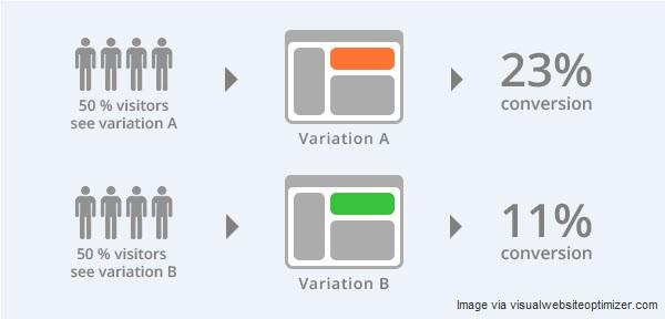adwords ad variations a/b testing