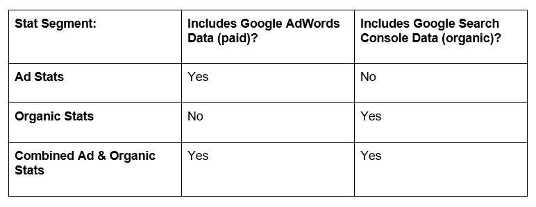 adwords search console data