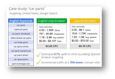 Language Targeting in AdWords