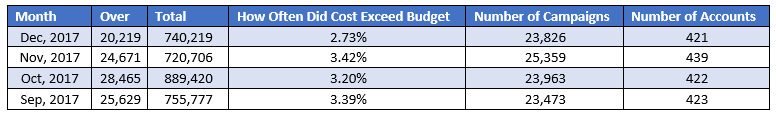 adwords budget overdelivery changes followup