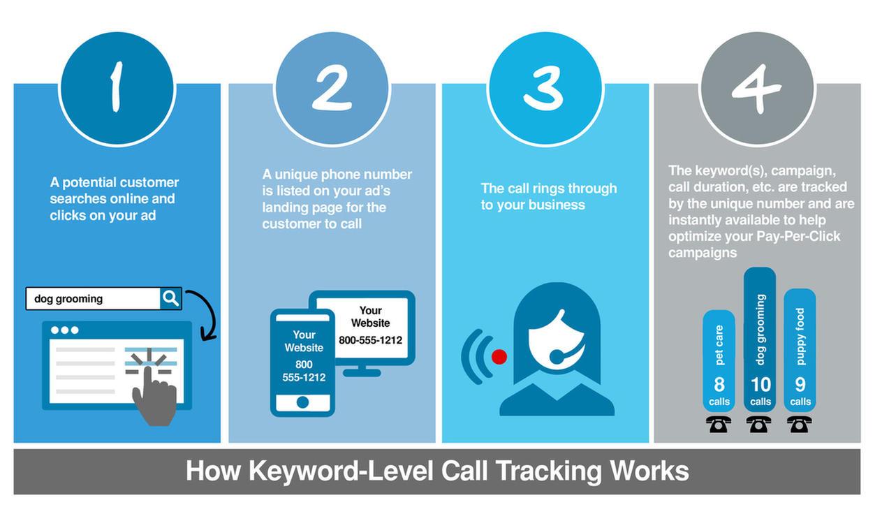 Third Party PPC tools WordStream Advisor Call Tracking