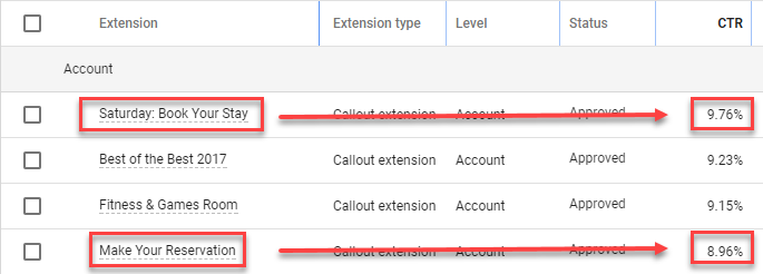 improve ctr by creating daily callout extensions