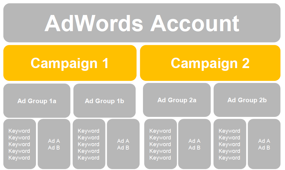 The Last Guide to Google Ads Account Structure You'll Ever