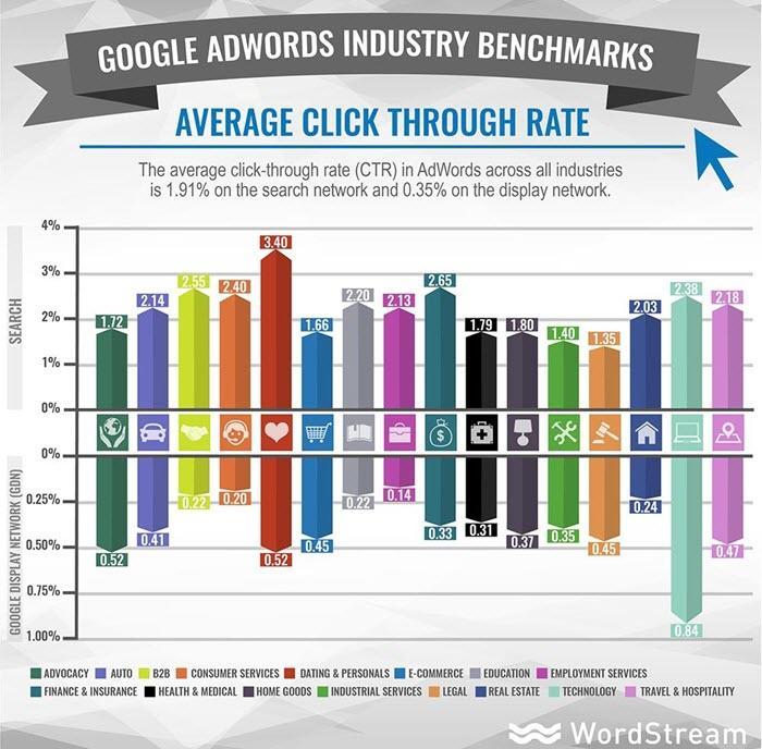 adwords benchmark ctr