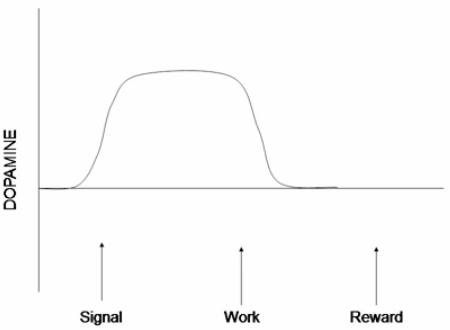 AdWords CTR graph showing how dopamine effects the brain