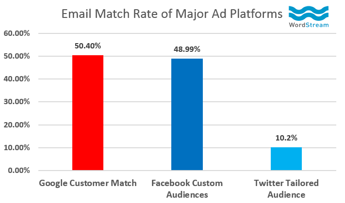 AdWords Customer Match email match rate comparison