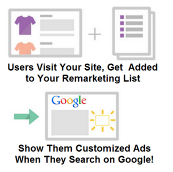 Google Customer Match remarketing