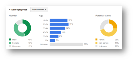 nurture adwords demographic data