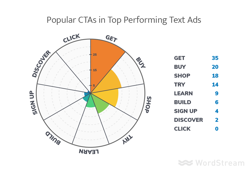 adwords cta verb testing ad variants