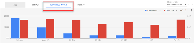 adwords household income targeting visualized on bar graph