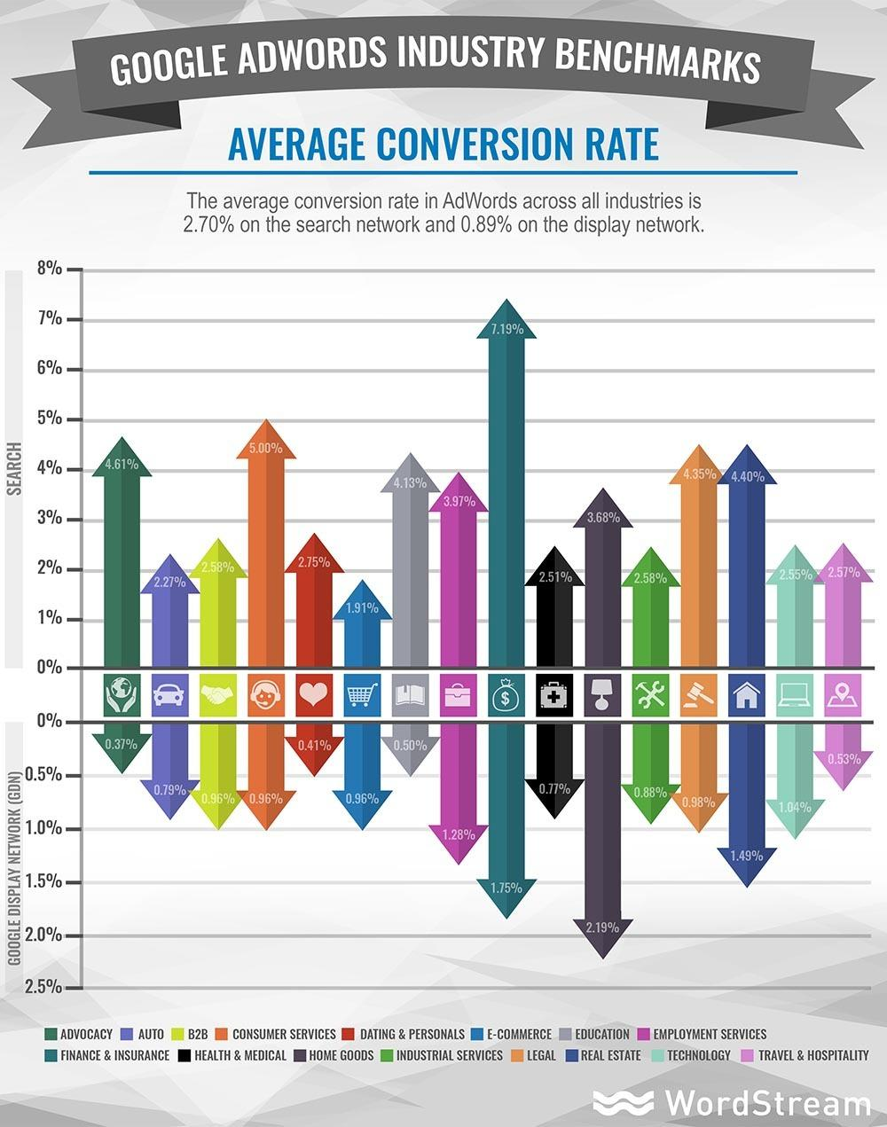 Google RankBrain average conversion rates