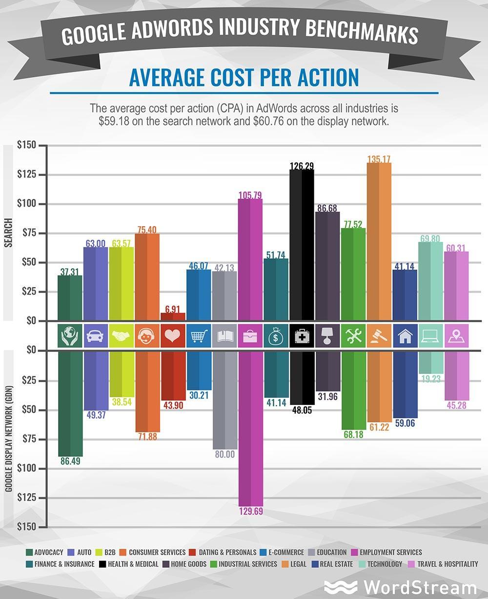 average adwords cpa