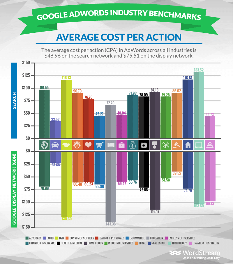 average cost per action in adwords