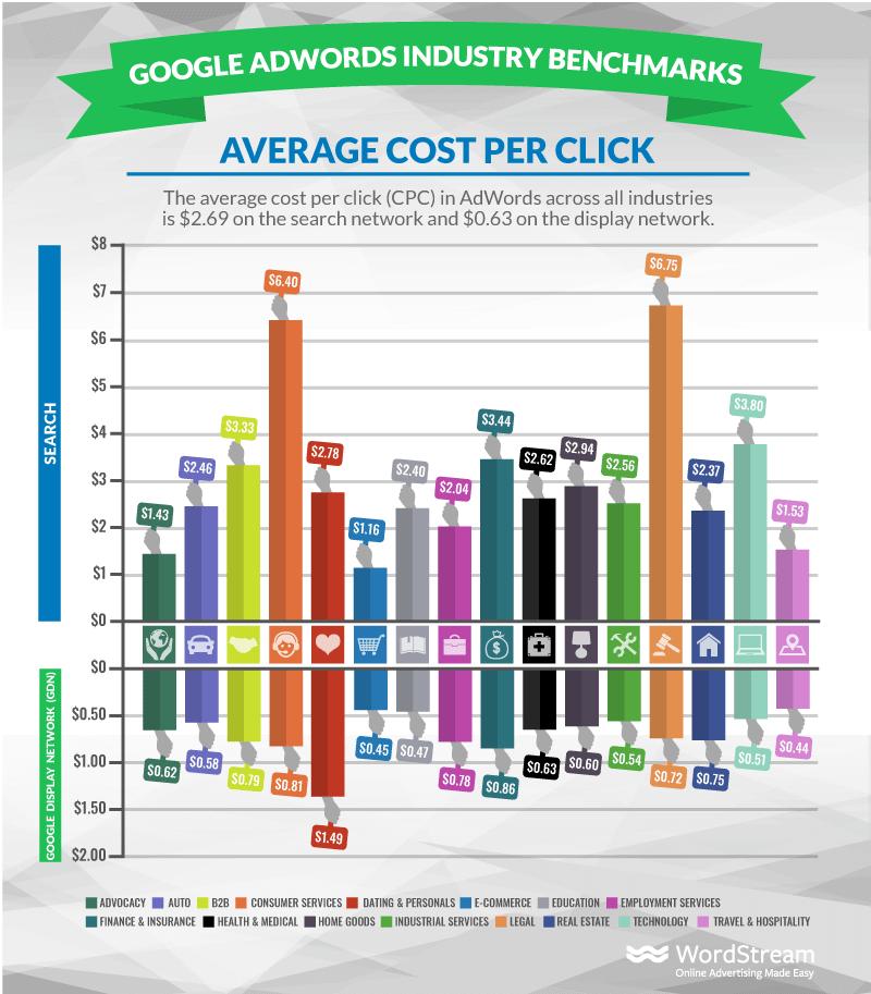 contextual display costs