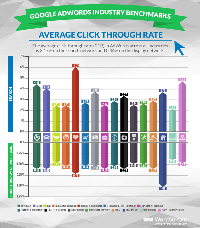 average ctr in adwords