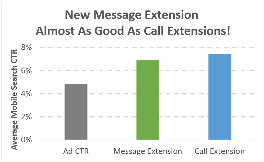 comparing adwords message extension ctr with call extension ctr