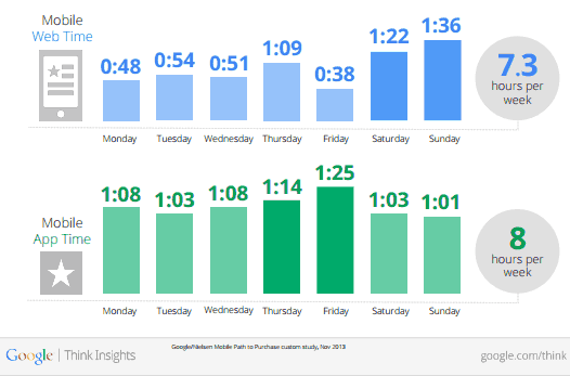 AdWords Mobile Stats