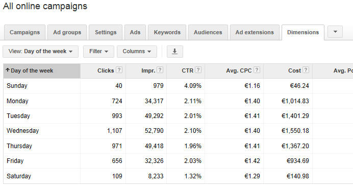 AdWords optimization dayparting by day of the week