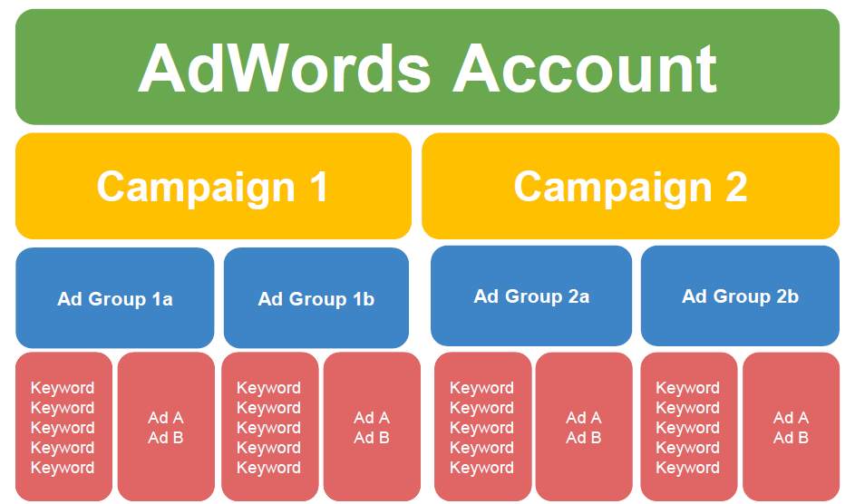 AdWords optimization optimal AdWords account structure diagram