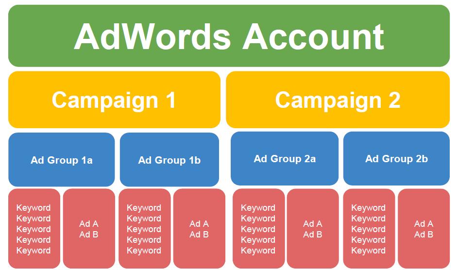 AdWords optimization optimal AdWords account structure diagram