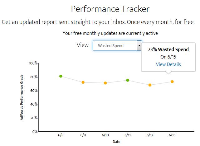 Free Google AdWords Analytics Tool
