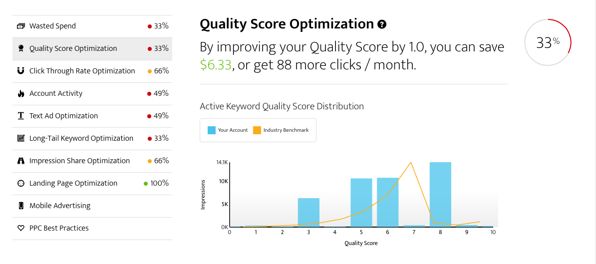 AdWords Performance Grader Quality Score summary screen