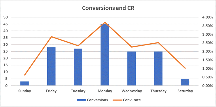 adwords conversion volume vs conversion rate based on day of week